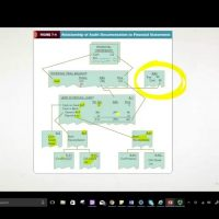 Audit documentation CPA exam AUD auditing and attestation