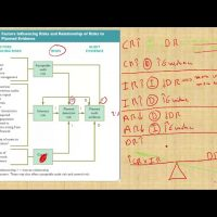 Relationship of risk to audit evidence AUD CPA exam Auditing and attestation