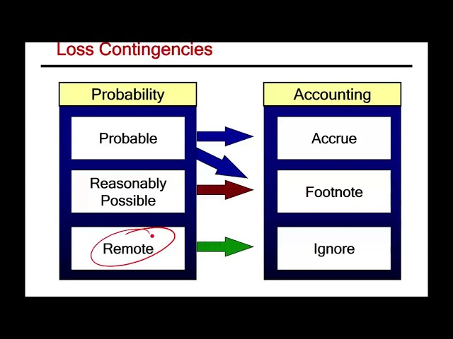 accounting for a loss contingency for Get help on 【 accounting for a loss contingency for a verdict overturned on appeal essay 】 on graduateway huge assortment of free essays & assignments the.