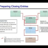 Closing Entries Financial Accounting CPA Exam FAR